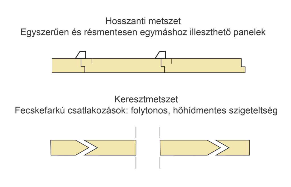 ISOTEC hőszigetelő panelek illeszkedése